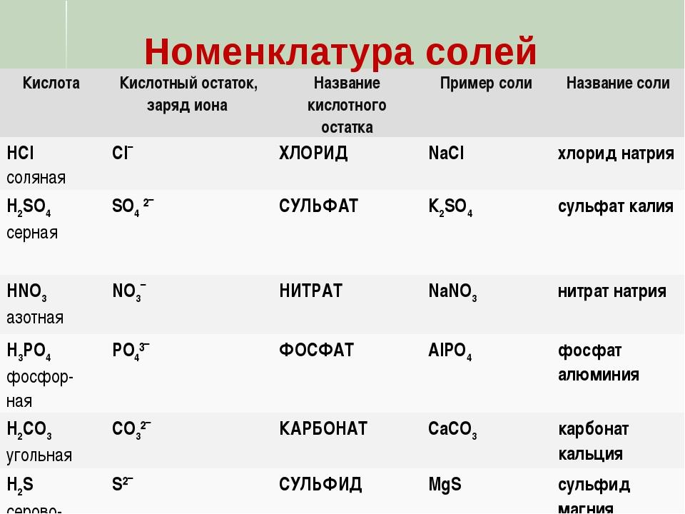 Номенклатура солей Кислота Кислотный остаток, заряд иона Название кислотног...