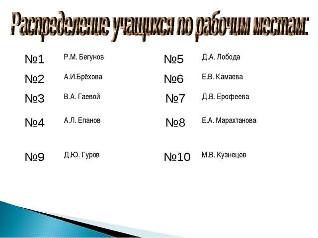 №1Р.М. Бегунов №5Д.А. Лобода №2А.И.Брёхова№6Е.В. Камаева №3В.А. Гаевой...