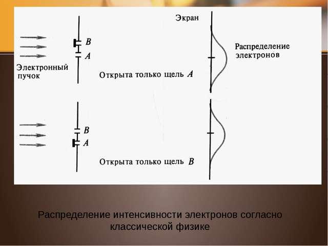 Распределение интенсивности электронов согласно квантовой теории