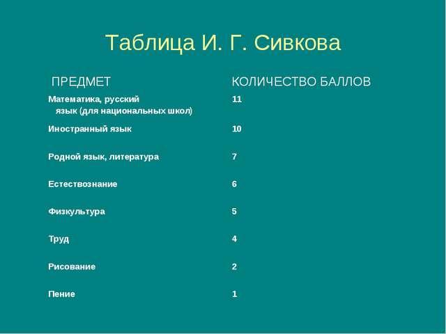 Таблица И. Г. Сивкова