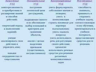 Личностные УУД Познавательные УУД Коммуникативные УУД Регулятивные УУД заинте