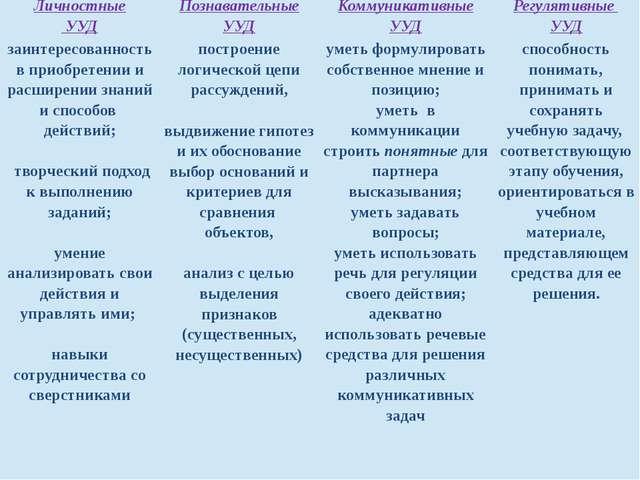 Личностные УУД Познавательные УУД Коммуникативные УУД Регулятивные УУД заинте...