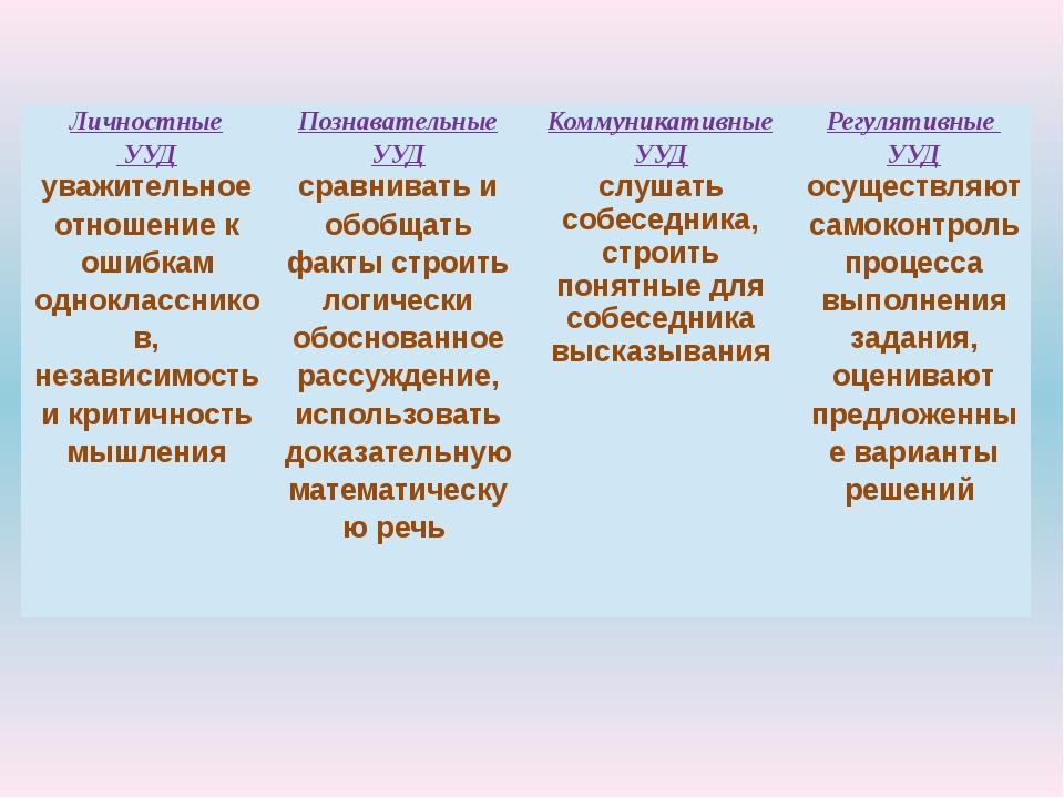 Личностные УУД Познавательные УУД Коммуникативные УУД Регулятивные УУД уважит...