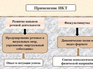Развитие навыков речевой деятельности Опыт в ситуации успеха Продуцирование р
