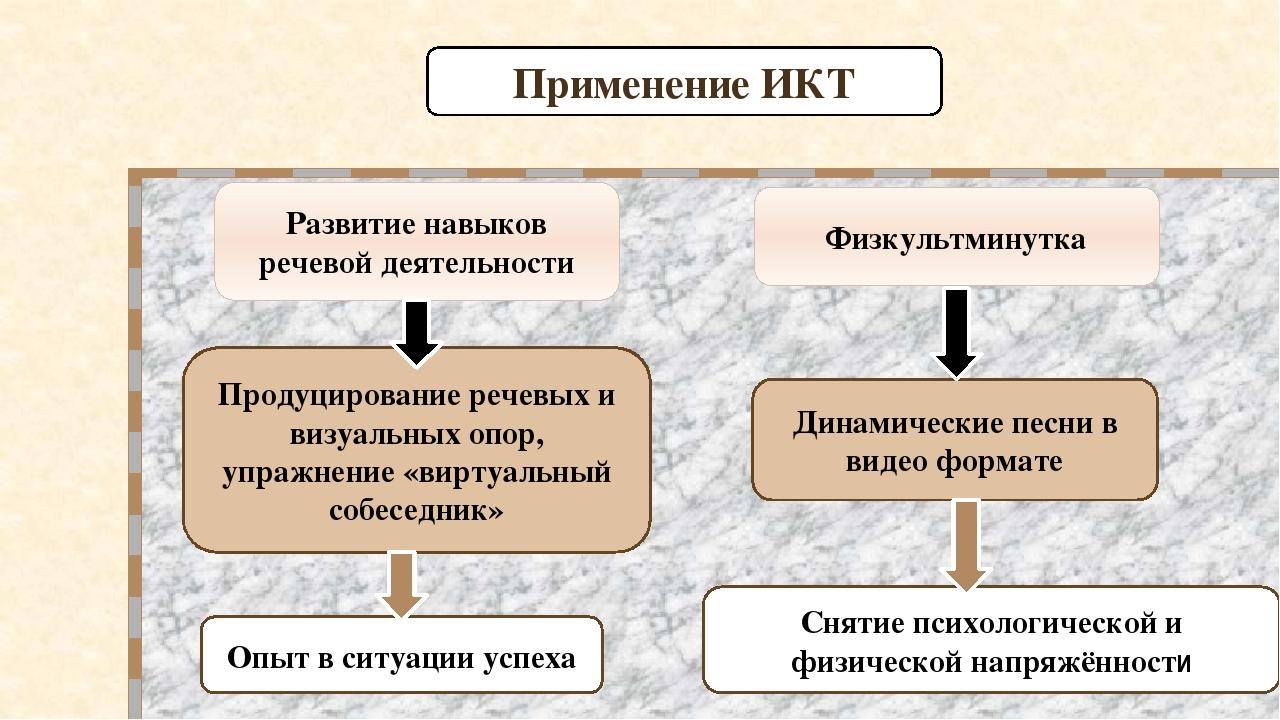 Развитие навыков речевой деятельности Опыт в ситуации успеха Продуцирование р...