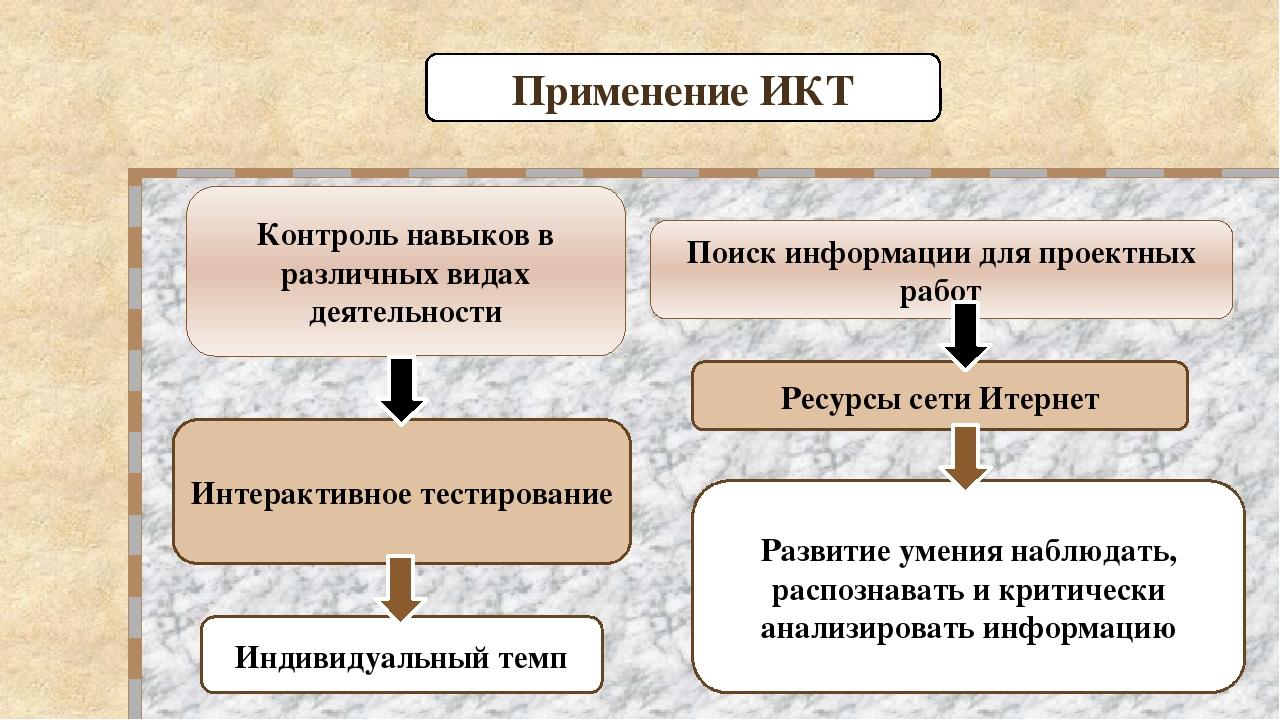 Контроль навыков в различных видах деятельности Индивидуальный темп Интеракти...