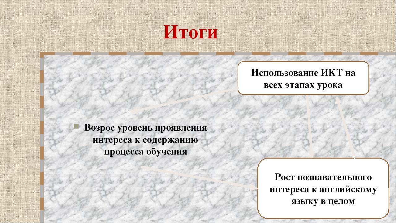 Итоги Возрос уровень проявления интереса к содержанию процесса обучения Испол...
