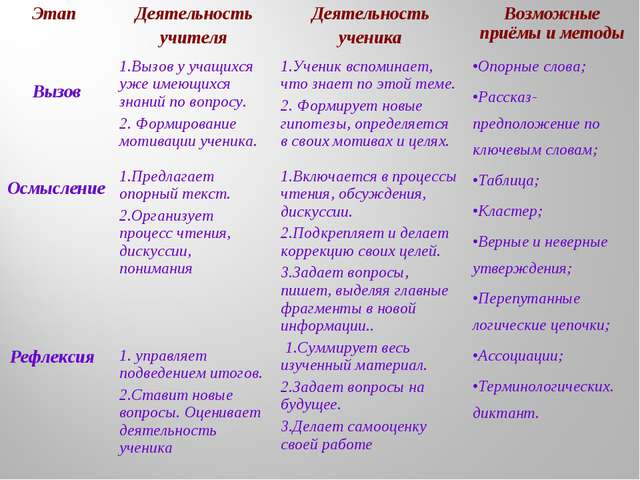 Этап Деятельность учителяДеятельность ученикаВозможные приёмы и методы Выз...