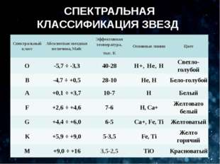 СПЕКТРАЛЬНАЯ КЛАССИФИКАЦИЯ ЗВЕЗД Спектральныйкласс Абсолютнаязвездная величин