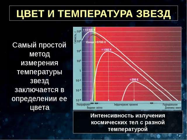 ЦВЕТ И ТЕМПЕРАТУРА ЗВЕЗД Самый простой метод измерения температуры звезд закл...