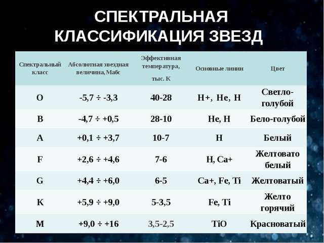 СПЕКТРАЛЬНАЯ КЛАССИФИКАЦИЯ ЗВЕЗД Спектральныйкласс Абсолютнаязвездная величин...