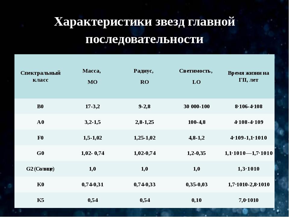Характеристики звезд главной последовательности Спектральныйкласс Масса, MО Р...