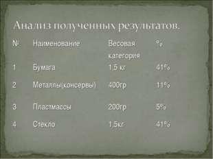 №НаименованиеВесовая категория% 1Бумага1,5 кг41% 2Металлы(консервы)40