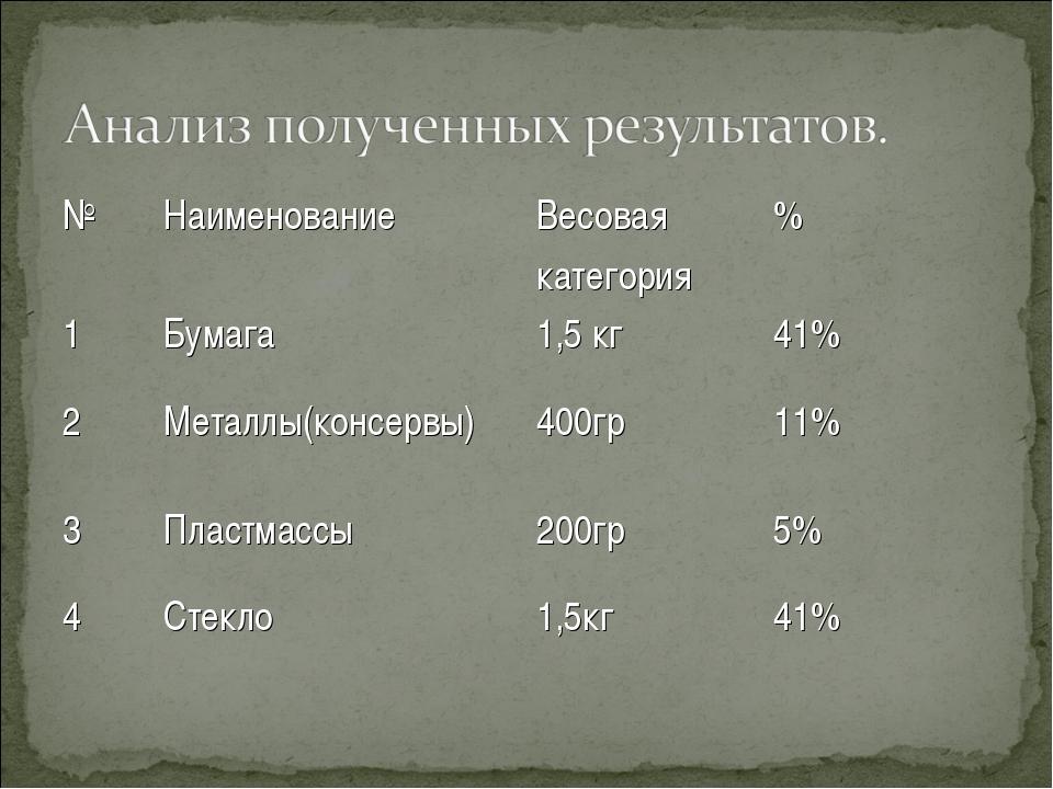 №НаименованиеВесовая категория% 1Бумага1,5 кг41% 2Металлы(консервы)40...