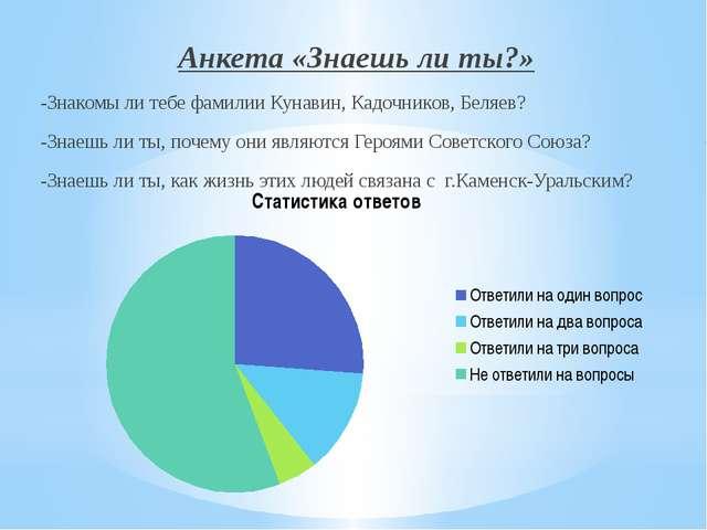 Анкета «Знаешь ли ты?» -Знакомы ли тебе фамилии Кунавин, Кадочников, Беляев?...