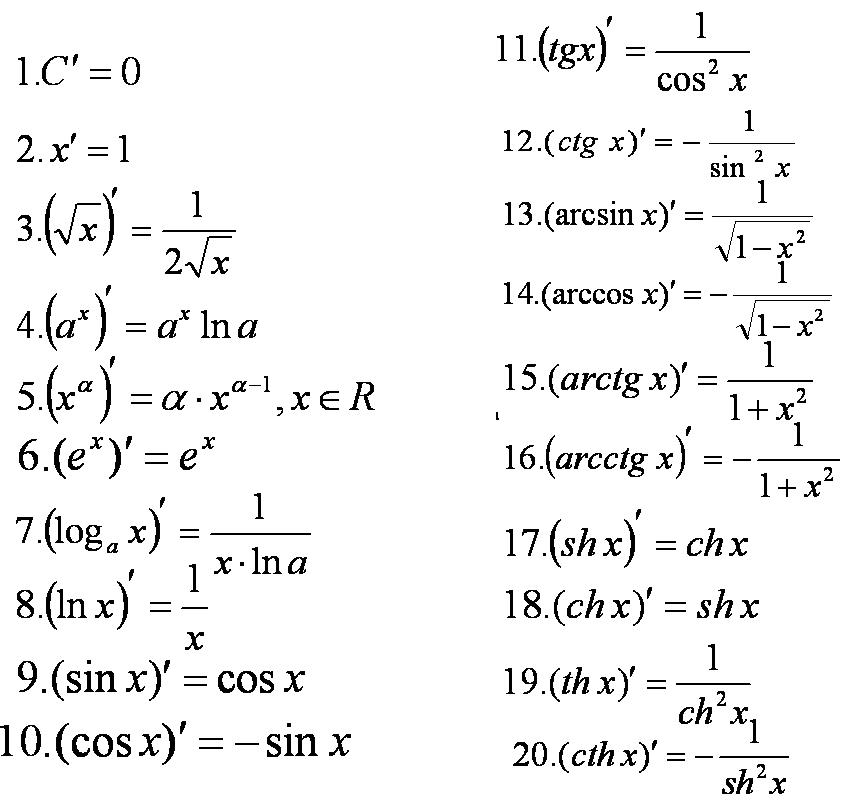 гдз алгебра 10 класс объяснение темы производная глава числовые последовательности