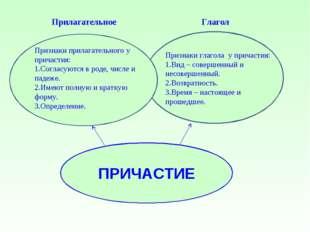 Прилагательное Глагол Признаки прилагательного у причастия: 1.Согласуются в р