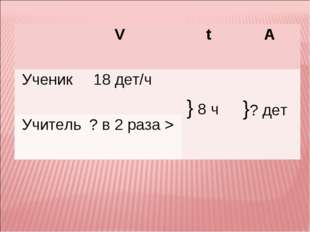 V t A Ученик 18 дет/ч } 8 ч }? дет Учитель? в 2 раза >