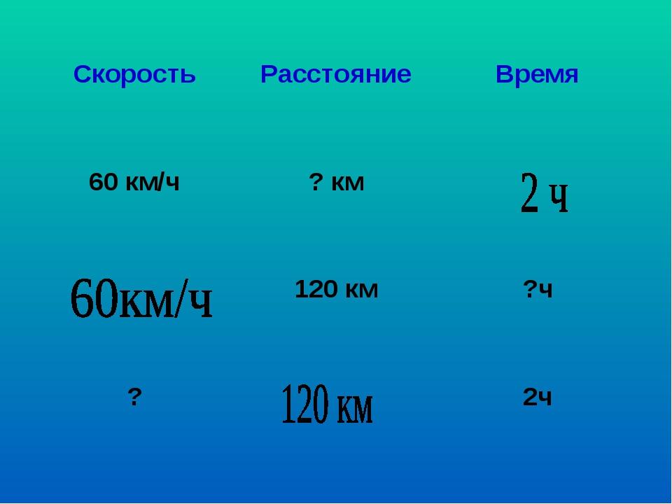 Скорость Расстояние Время 60 км/ч ? км  120 км ?ч ?  2ч