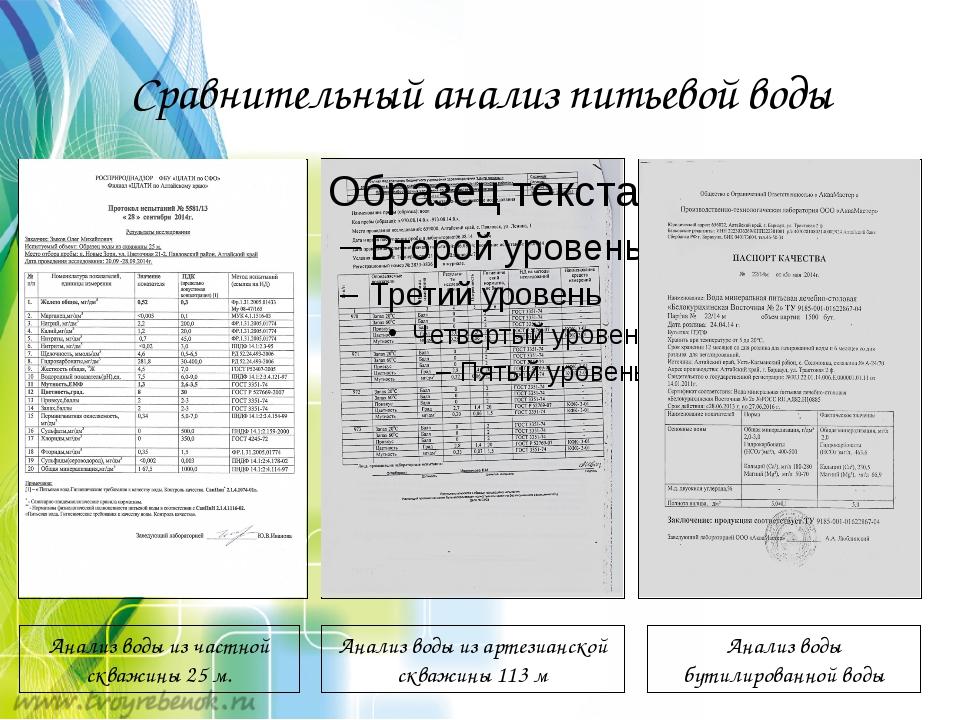 Сравнительный анализ питьевой воды Анализ воды из частной скважины 25 м. Анал...