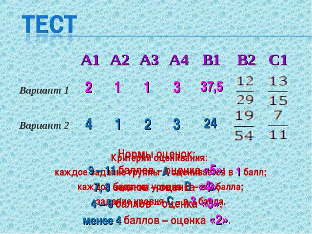 2 1 1 4 3 2 1 37,5 3 24 Критерии оценивания: каждое задание группы А оценивае...