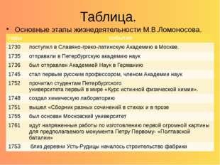 Таблица. Основные этапы жизнедеятельности М.В.Ломоносова. годы события 1730 п