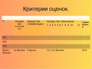Критерии оценок. команда количество баллов за конкурс Сумма баллов Конкурс №1