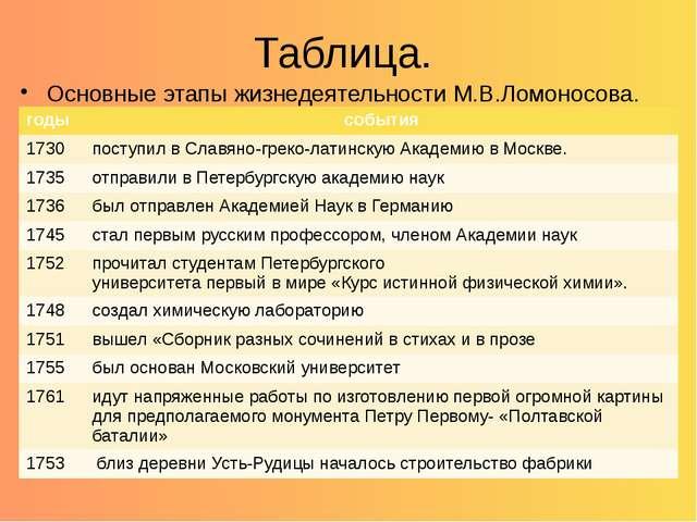 Таблица. Основные этапы жизнедеятельности М.В.Ломоносова. годы события 1730 п...