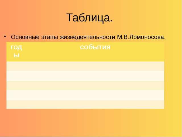 Таблица. Основные этапы жизнедеятельности М.В.Ломоносова. годы события