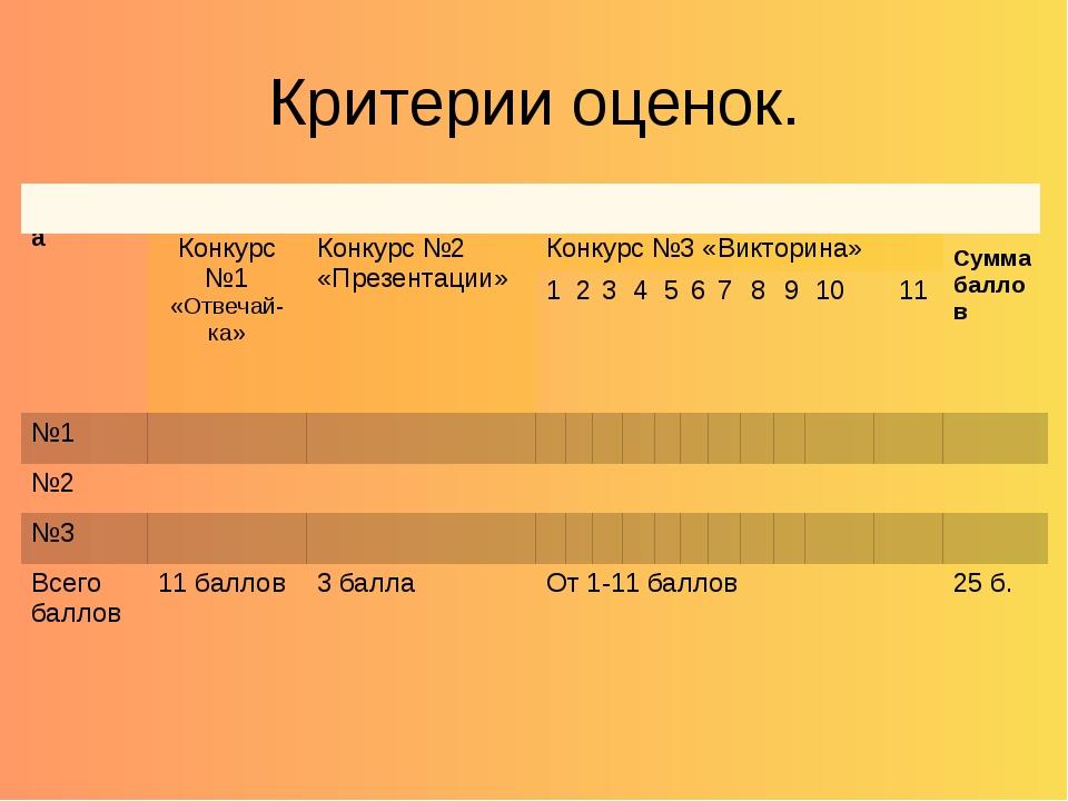 Критерии оценок. команда количество баллов за конкурс Сумма баллов Конкурс №1...