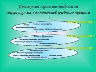 Примерная схема распределения структурных компонентов учебного процесса