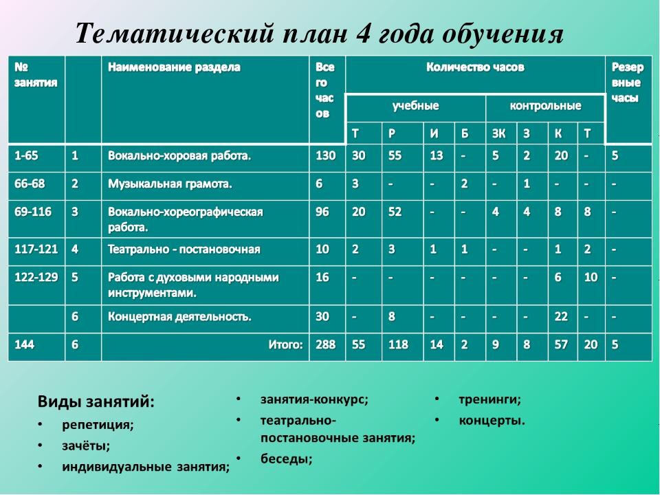 Тематический план 4 года обучения