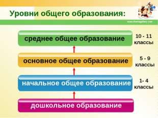www.themegallery.com Уровни общего образования: дошкольное образование началь