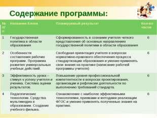 Содержание программы: www.themegallery.com № п/пНазвание блокаПланируемый р