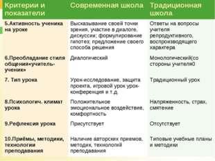 Критерии и показателиСовременная школаТрадиционная школа 5.Активность учени