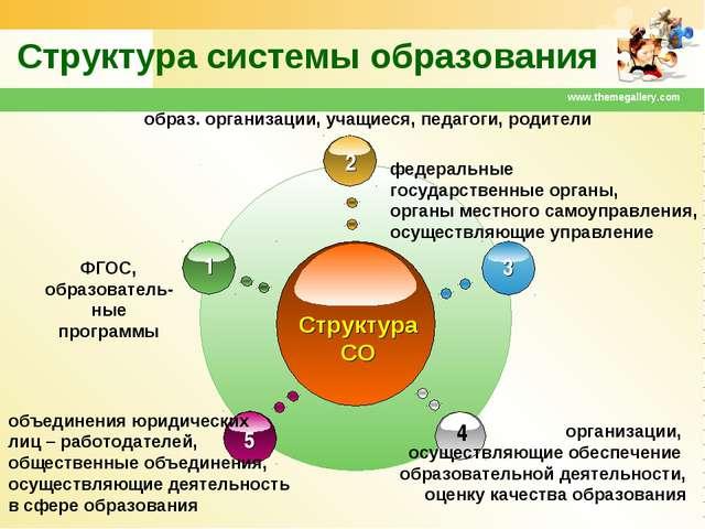 www.themegallery.com Структура системы образования образ. организации, учащие...