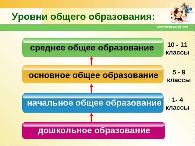 www.themegallery.com Уровни общего образования: дошкольное образование началь...