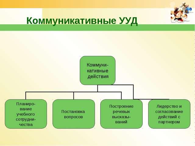 Коммуникативные УУД www.themegallery.com