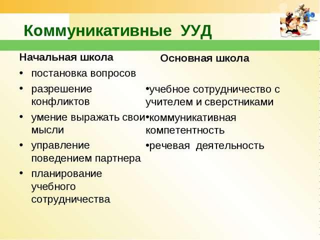 Коммуникативные УУД Начальная школа постановка вопросов разрешение конфликто...