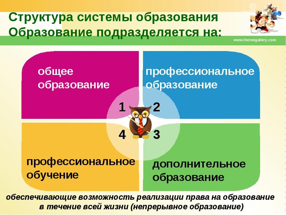 www.themegallery.com 1 2 4 3 Структура системы образования Образование подраз...