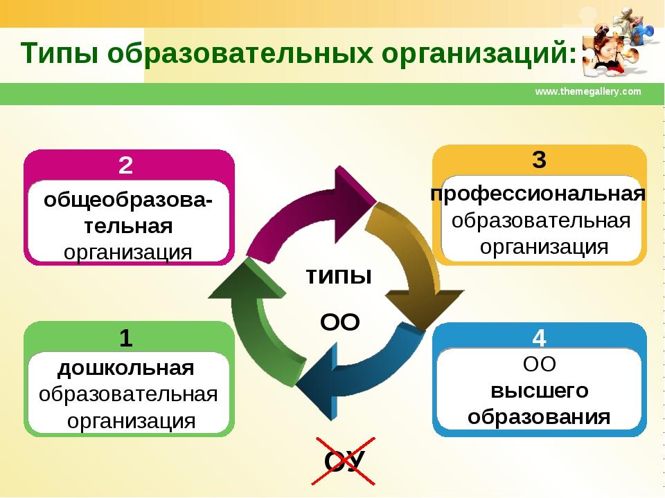 www.themegallery.com Типы образовательных организаций: типы ОО дошкольная обр...