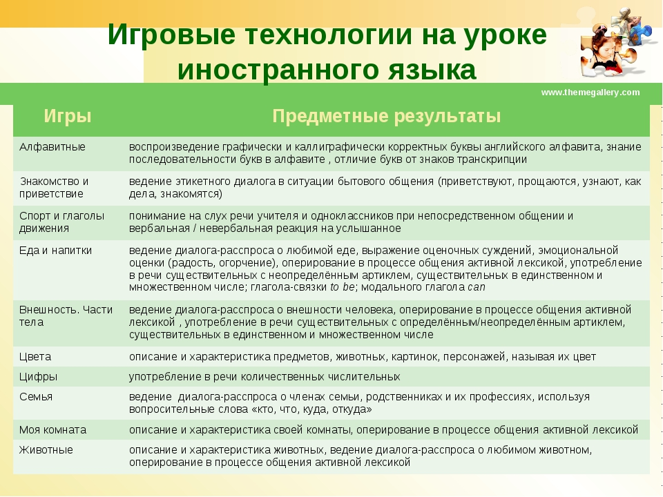 Игровые технологии на уроке иностранного языка www.themegallery.com ИгрыПред...