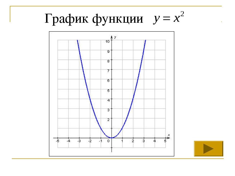 Графики с натуральным логарифмом