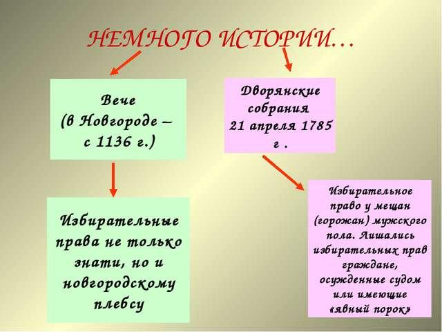 НЕМНОГО ИСТОРИИ… Вече (в Новгороде – с 1136 г.) Избирательные права не только...