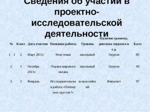 Сведения об участии в проектно-исследовательской деятельности №КлассДата уч