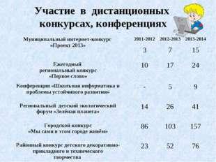 Участие в дистанционных конкурсах, конференциях Муниципальный интернет-конкур
