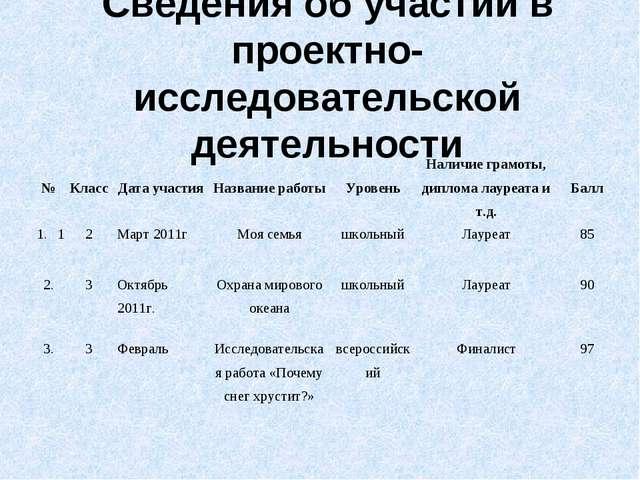 Сведения об участии в проектно-исследовательской деятельности №КлассДата уч...