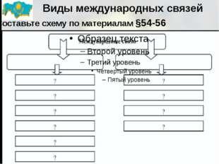 Виды международных связей Составьте схему по материалам §54-56