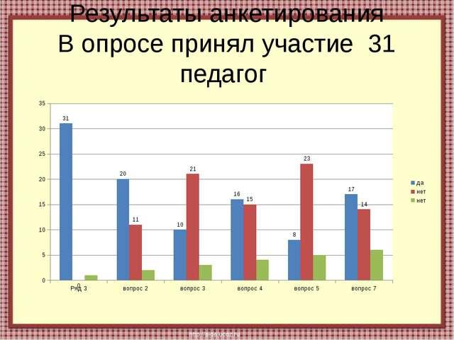 Результаты анкетирования В опросе принял участие 31 педагог