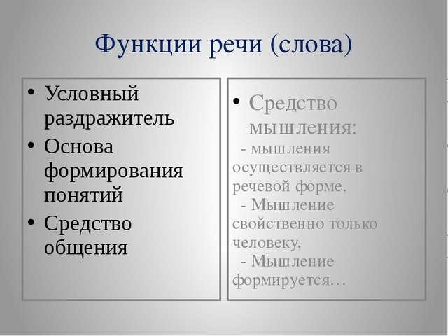 Функции речи (слова) Условный раздражитель Основа формирования понятий Средст...